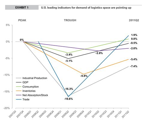 bureau for research and economic analysis of development recovery continues for logistics estate prologis