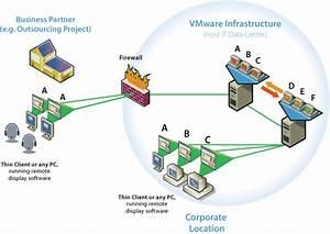 Vdi Infrastructure Diagram