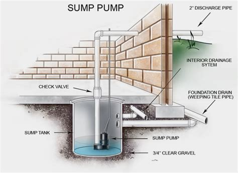 Valu Home Centers Is Your Sump Pump Ready For Spring