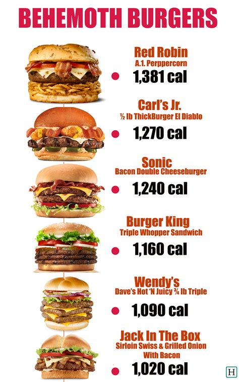 these fast food burgers more than 1 000