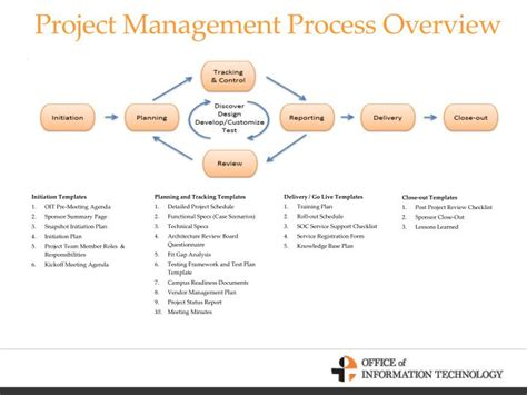 project management process overview powerpoint