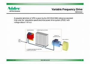 Nidec Asi Variable Frequency Drives