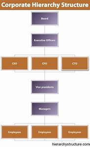 Corporate  Hierarchy Structure