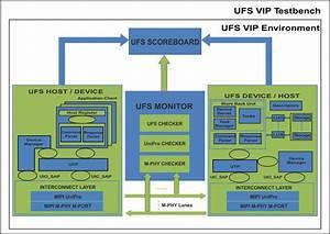 Ufs 3 0 Verification Ip