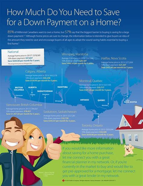 how much do you need to save for your down payment on a