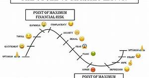 The Cycle Of Market Emotions  Where Are We Now