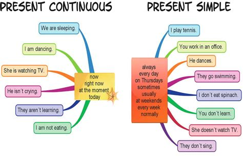 Present Continuous And Present Simple