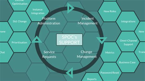 servicenow support services mrspoc servicenow specialists