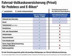 Wiederbeschaffungswert Berechnen : leistungen e bikes e bikeversicherung und fahrradversicherung ~ Themetempest.com Abrechnung