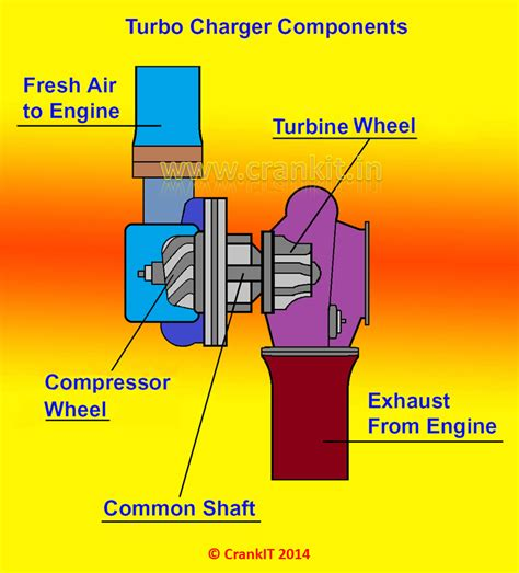 turbocharger    works carbiketech