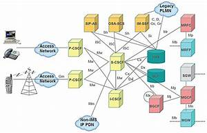 The Architecture Of The 3gpp Ip Multimedia Subsystem  Ims