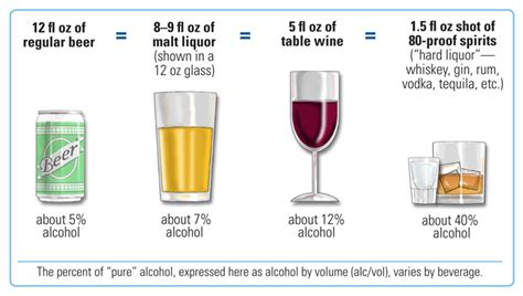 Alcohol Content Of Beer, Wine & Liquor