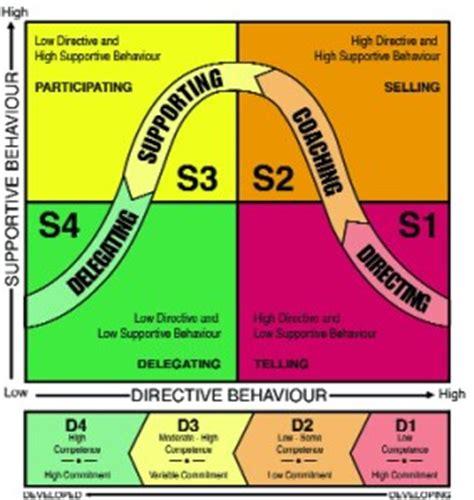 developing management skills  situational leadership