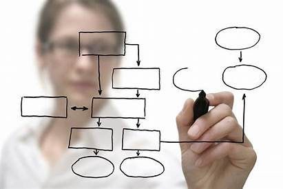 Process Mapping Robust System