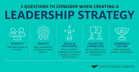 create  strong leadership strategy ccl