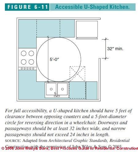ada kitchen design guidelines kitchen design standards talentneeds 3984