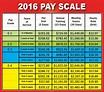 national guard retirement pay chart 2018 – Rakak