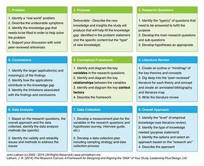 Framework Research Methods Methodology Literature Question Data