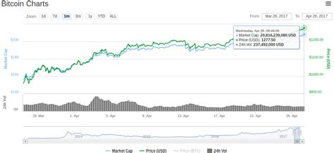 Blockchain information for bitcoin (btc) including historical prices, the most recently mined blocks, the mempool size of unconfirmed transactions, and data for the latest transactions. Bitcoin Price Eyes New Highs Amid 90 Percent Plus SegWit Support