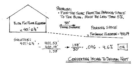 basic math from construction knowledge net