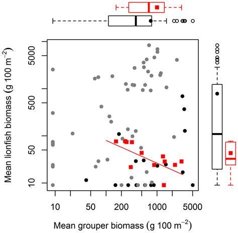 lionfish grouper relationship between native biomass mean invasive examining caribbean re figure