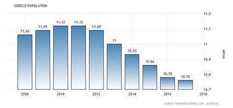 greece population 1960 2018 data chart calendar