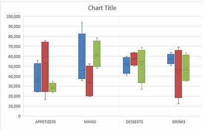 Whisker Box Chart Excel Create Example Charts