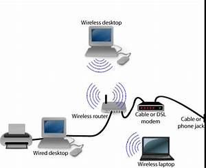 Setting Up A Home Or Small Office Computer Network