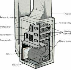 Electric Heating Element Diagram : gas forced air furnace diagram shows direction of airflow ~ A.2002-acura-tl-radio.info Haus und Dekorationen