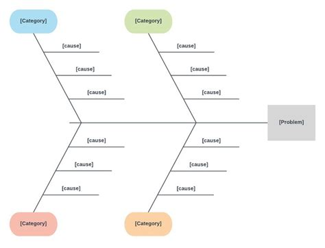 cause and effect diagram template 25 best ideas about cause and effect analysis on kaizen 5 s lean and agile project