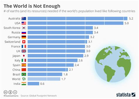 Chart: The World is Not Enough | Statista