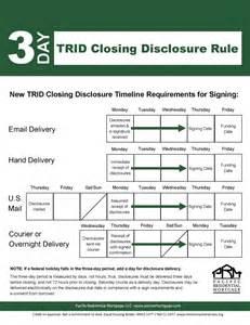 Trid Closing Disclosure Timeline Chart