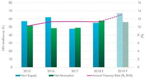 asia pacific real estate market outlook cbre