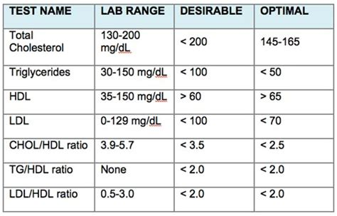 cholesterol levels normal range what you need to about cholesterol pharm d india