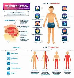 Cerebral Palsy Medical Vector Illustration Infographic