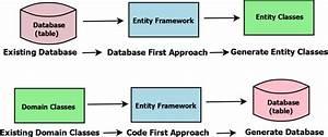 Entity Framework Core In Asp Net Core 3 1