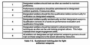fm 23 25 light antiarmor weapons chapter 7 train the With sustainment plan template