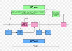 Proces Flow Chart For Qa Wiring Diagram
