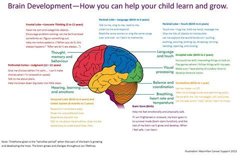 brain resources direct