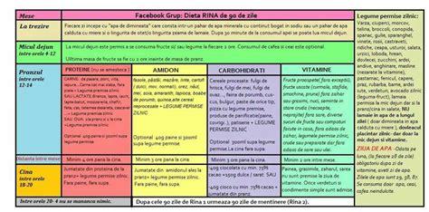 tabel de referinta rina diet schedule