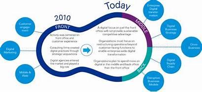 Digital Transformation Sector Government Canada Cio