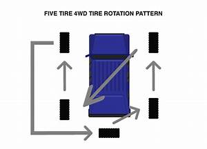 How And When To Rotate Your Car U2019s Tires