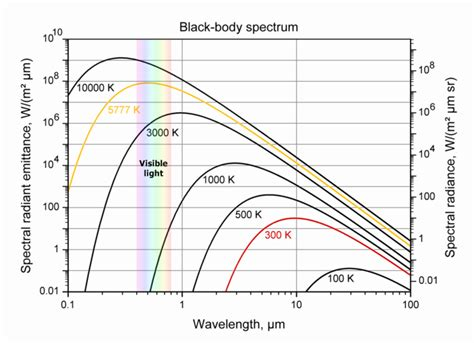 ceiling radiation der meaning electromagnetic spectrum