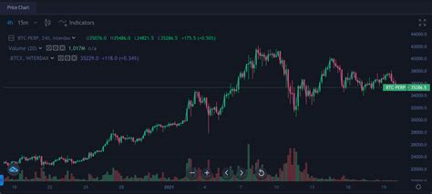 I know 2021 is only two weeks old, but we've already witnessed a significant breakout that may go down as one of the greatest in history … if you've been following bitcoin at all, you know exactly what i'm talking about. Crypto Market Report: Bitcoin Outlook 2021
