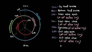 Valve Timing Diagram For A Four
