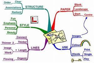Oc Designer Source Blog  Creativity Booster  Using Mind