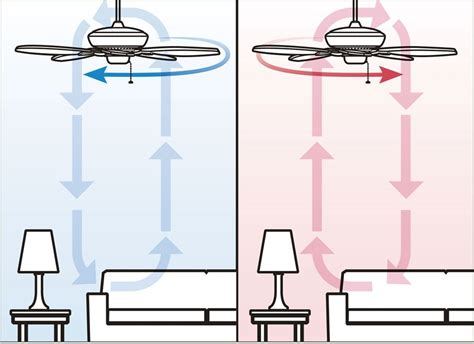 what direction should a ceiling fan go in the winter impressive summertime ceiling fan direction summertime