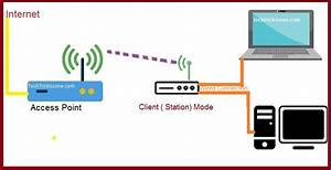 What Is The Use Of Different Wireless Mode In Wifi Router