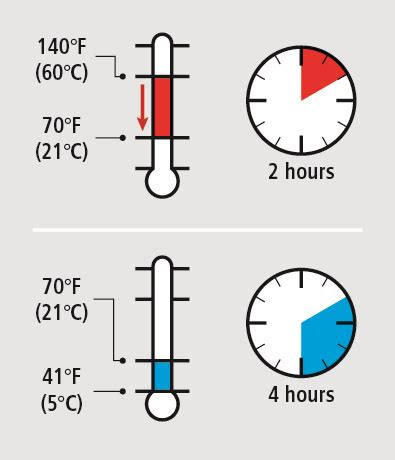 Food safety: proper cooling | ThermoWorks