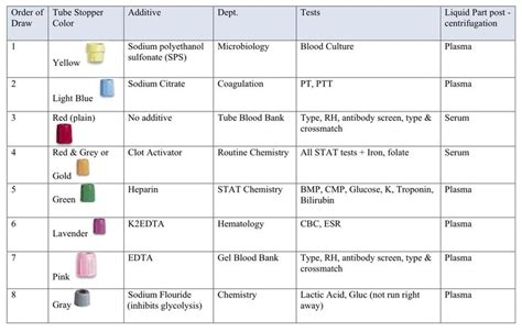what color for bmp phlebotomy and tests chart phlebotomy